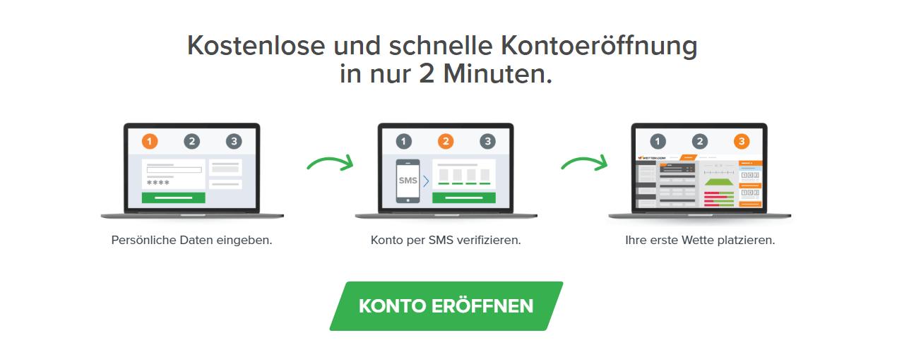 Wetten.com Konto eröffnen