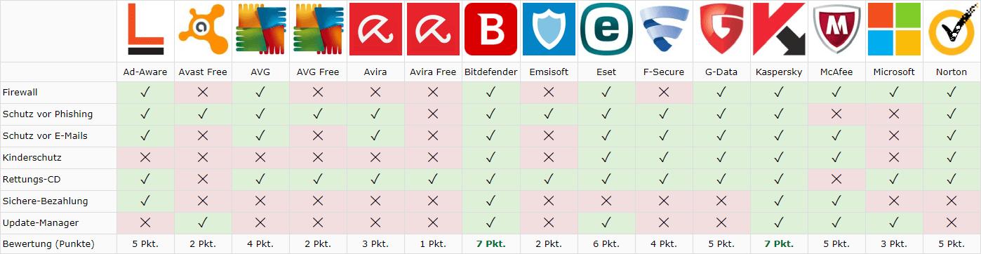 Vor Onlinezugriff auf den Computer schützen: Die besten Virenscanner im  Vergleich, mit diesen Programmen können Sie Ihren Computer sehr gut schützen