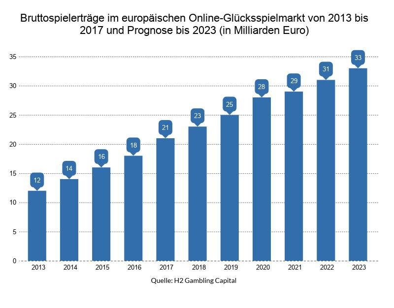 Ist Online Casino Legal In Deutschland
