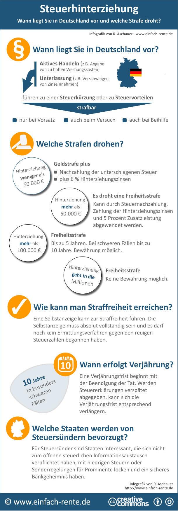 Quelle: https://www.einfach-rente.de/steuerhinterziehung